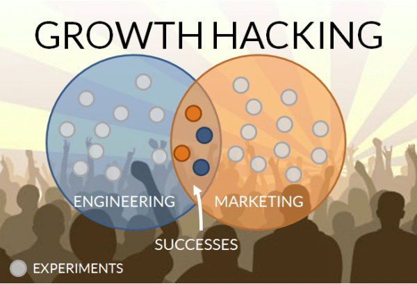 experiments growth hacking